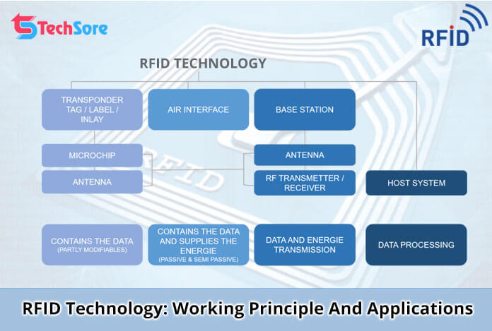 RFID Technology: Working Principle And Applications