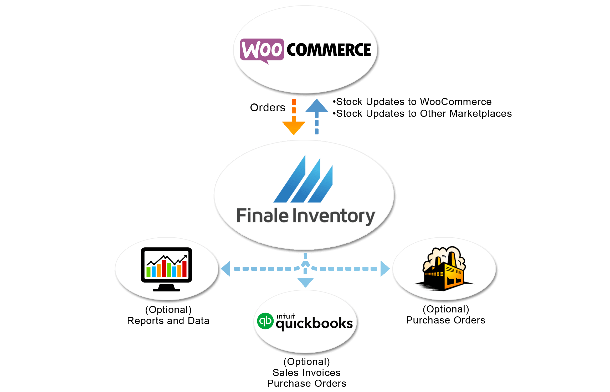 WooCommerce Inventory Management From Finale Inventory.